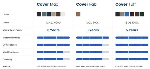 Covers for fire pit-Fabric compari